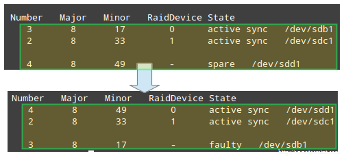 Check Raid Rebuild Status