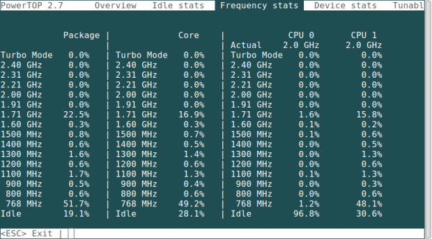Frequency Stats