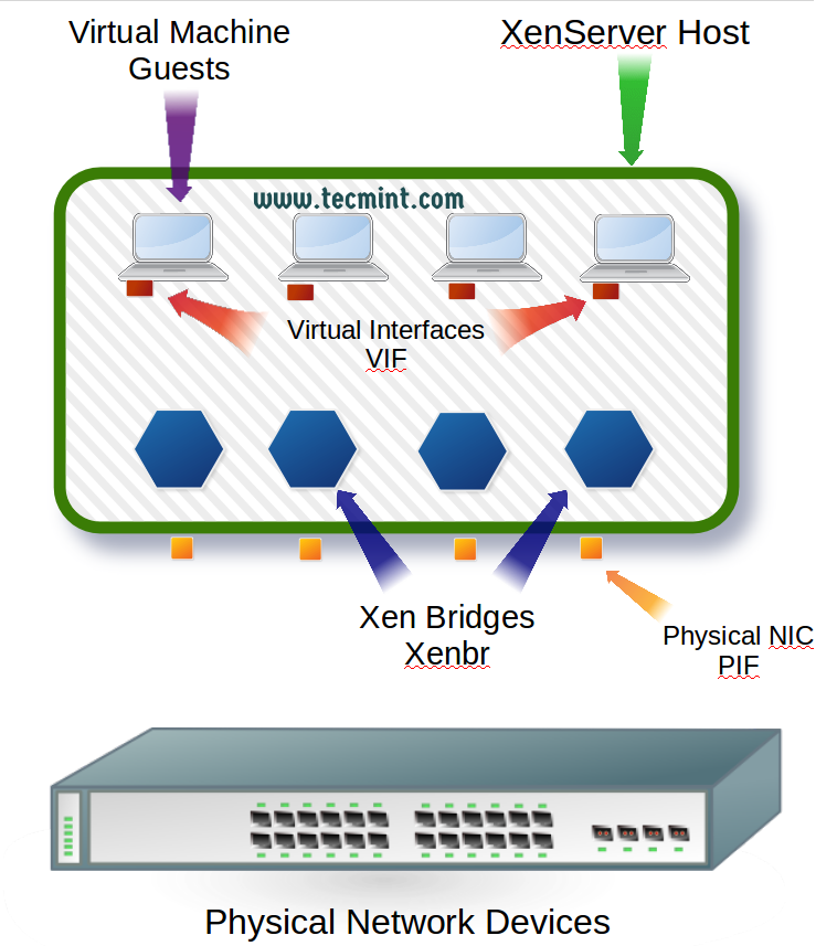 XenServer Networking Diagram