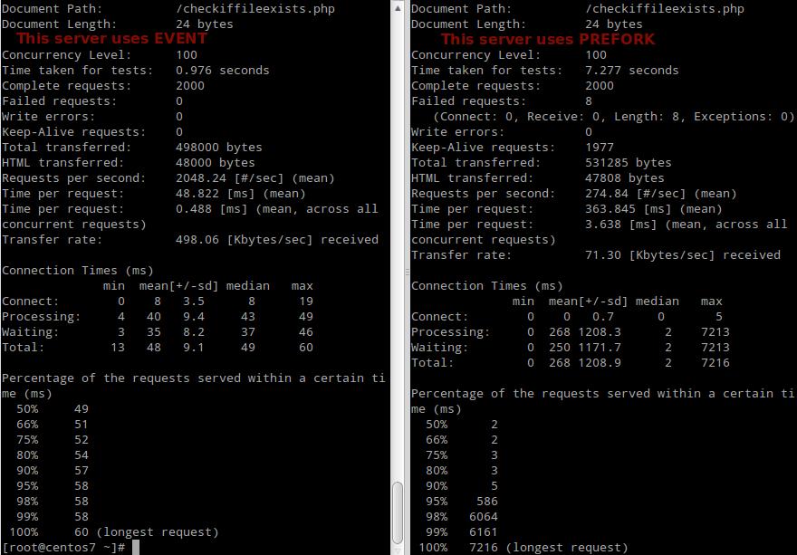 Apache Performance Load Testing