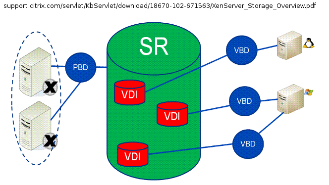 Citrix XenServer Storage Concepts