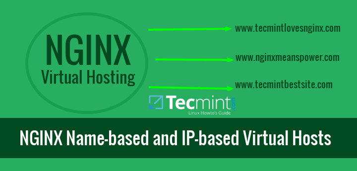 Nginx Name-based and IP-based Virtual Hosting