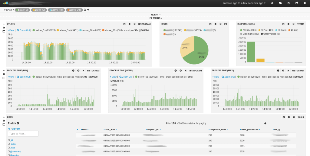 4 Good Open Source Log Monitoring and Management Tools for Linux