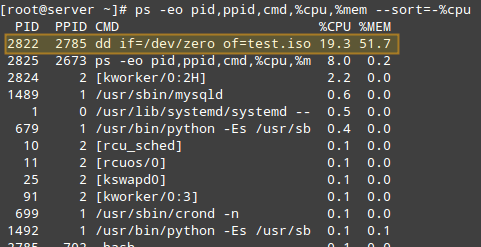 Find Linux Processes By CPU Usage