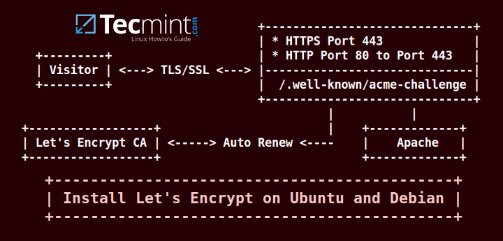 Install Let's Encrypt For Apache on Debian and Ubuntu