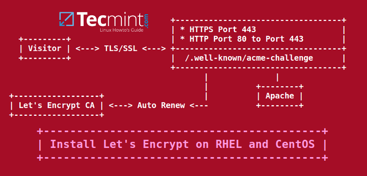 Install Lets Encrypt for Apache on CentOS and RHEL