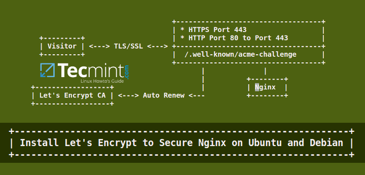Install Lets Encrypt to Secure Nginx on Ubuntu and Debian
