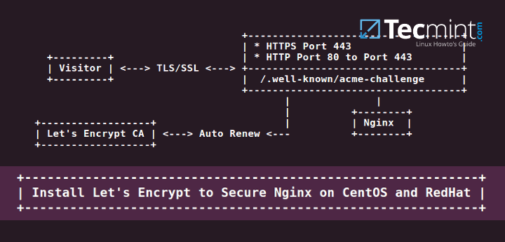 Setup HTTPS with Lets Encrypt to Secure Nginx on CentOS