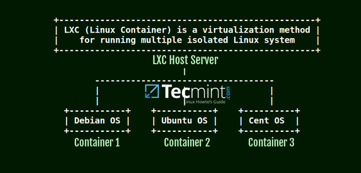 Install LXC Linux Container in CentOS