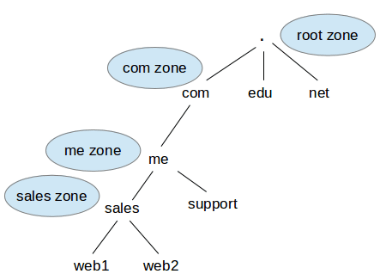 DNS Name Resolution Diagram