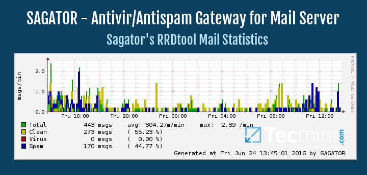 SAGATOR - An Antiviriurs/Antispam Protection for Mail Server