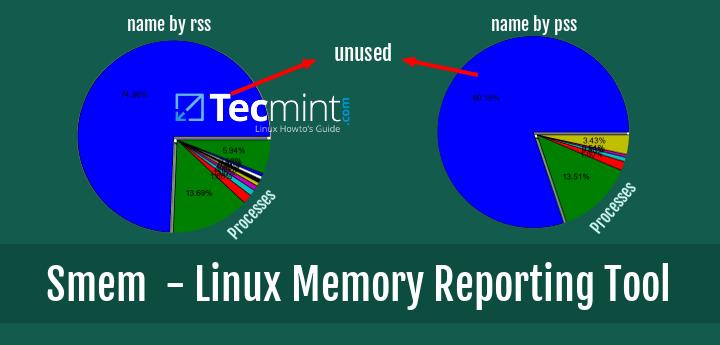 Smem - Linux Memory Reporting Tool