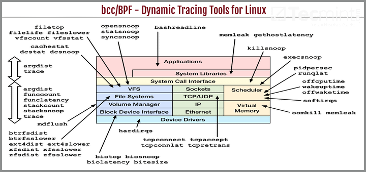 BCC – Dynamic Tracing Tools for Linux Performance Monitoring
