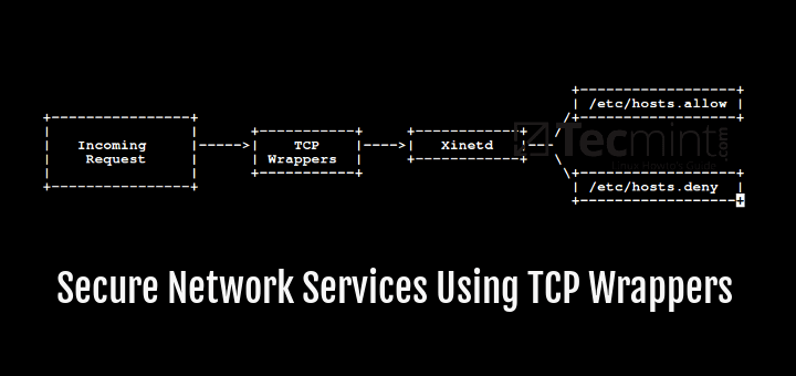 Securing Linux Servers Using TCP Wrappers