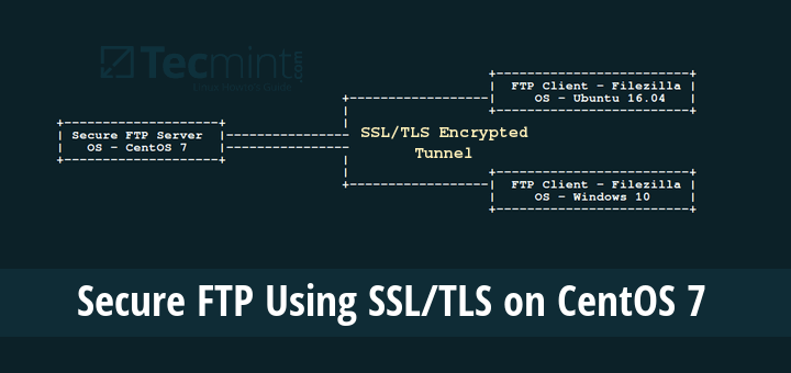 Secure VSFTP Using SSL/TLS in CentOS