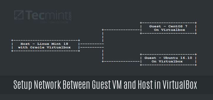 Setup Network Between Guest VM and Host VirtualBox