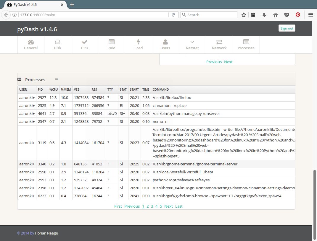 pyDash Active Linux Processes