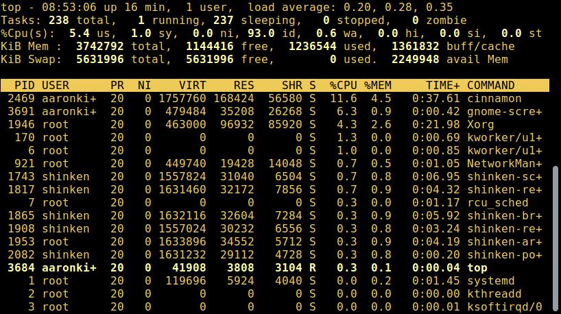 List Linux Running Processes
