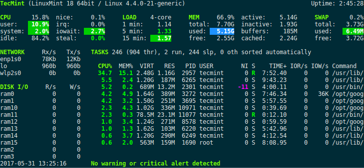 Understand Linux Load Averages And Monitor Performance Of