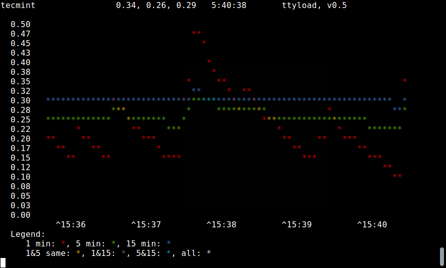 ttyload - Graphical View of Linux Load Average