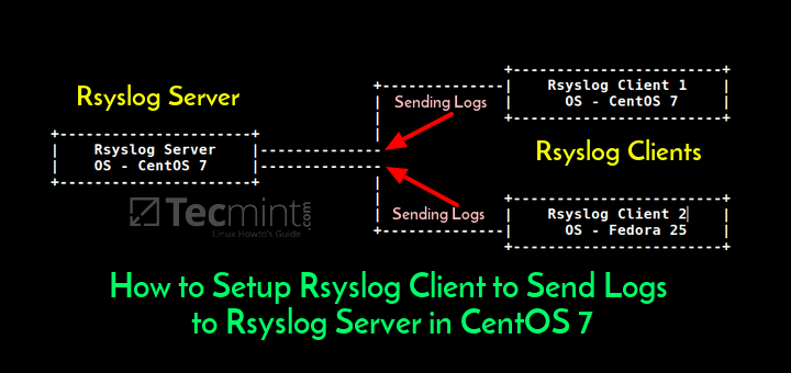 How To Setup Rsyslog Client To Send Logs To Rsyslog Server