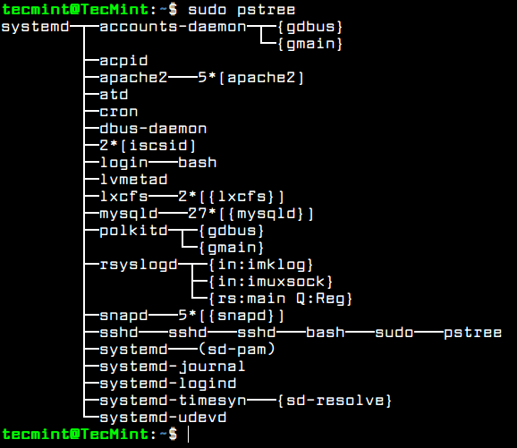 List Running Services in Tree Format