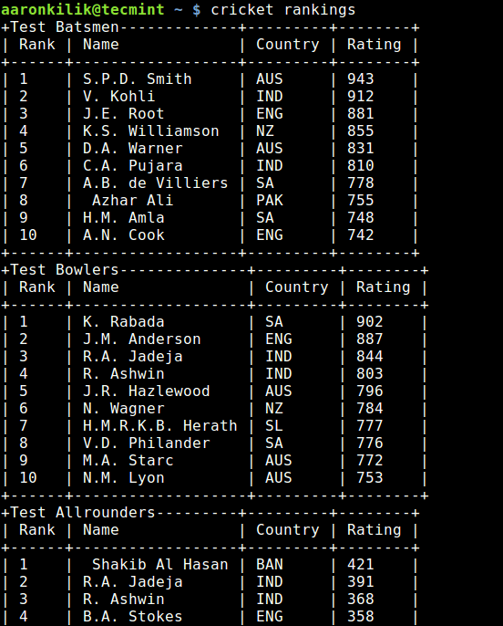 Cricket Player Rankings in Linux Terminal
