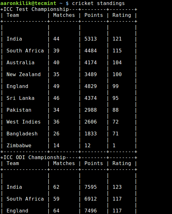 Cricket Team Standings in Linux Terminal