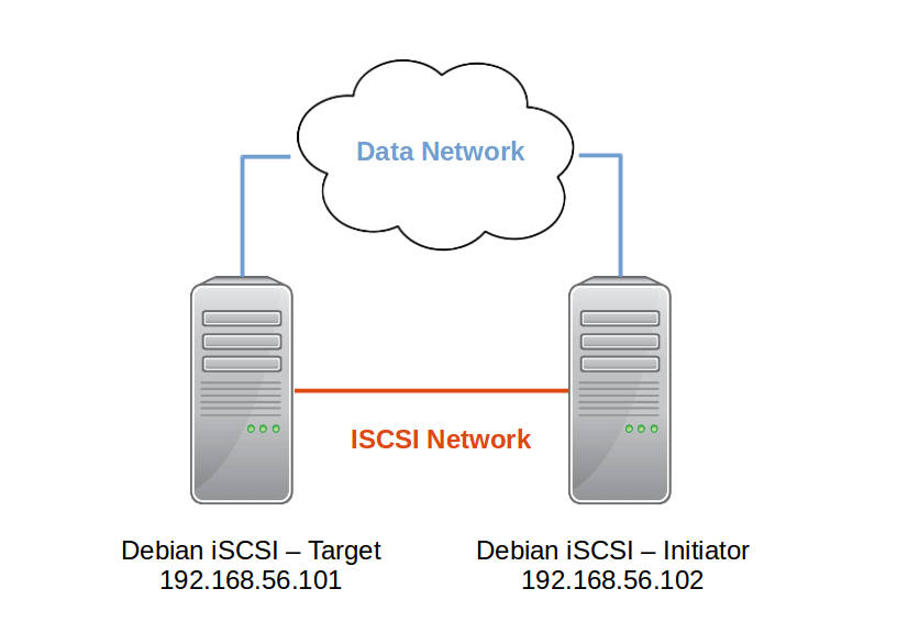Debian iSCSI Network Diagram