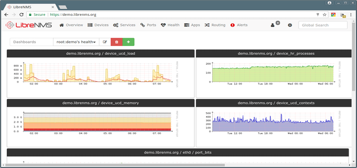 LibreNMS - A Fully Featured Network Monitoring Tool for Linux