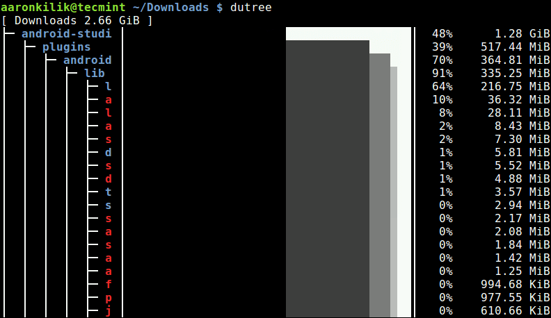 Linux Filesystem Disk Usage