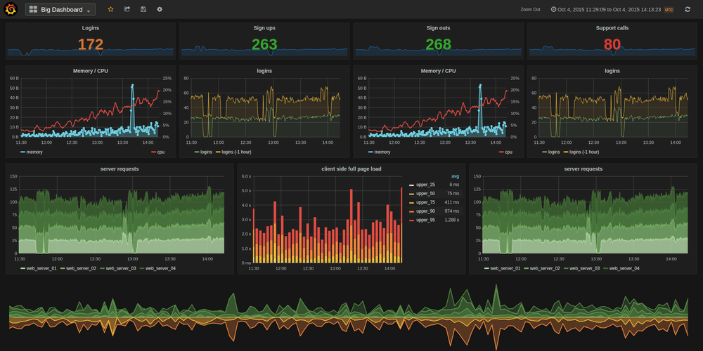 Grafana Analytics Monitoring Software