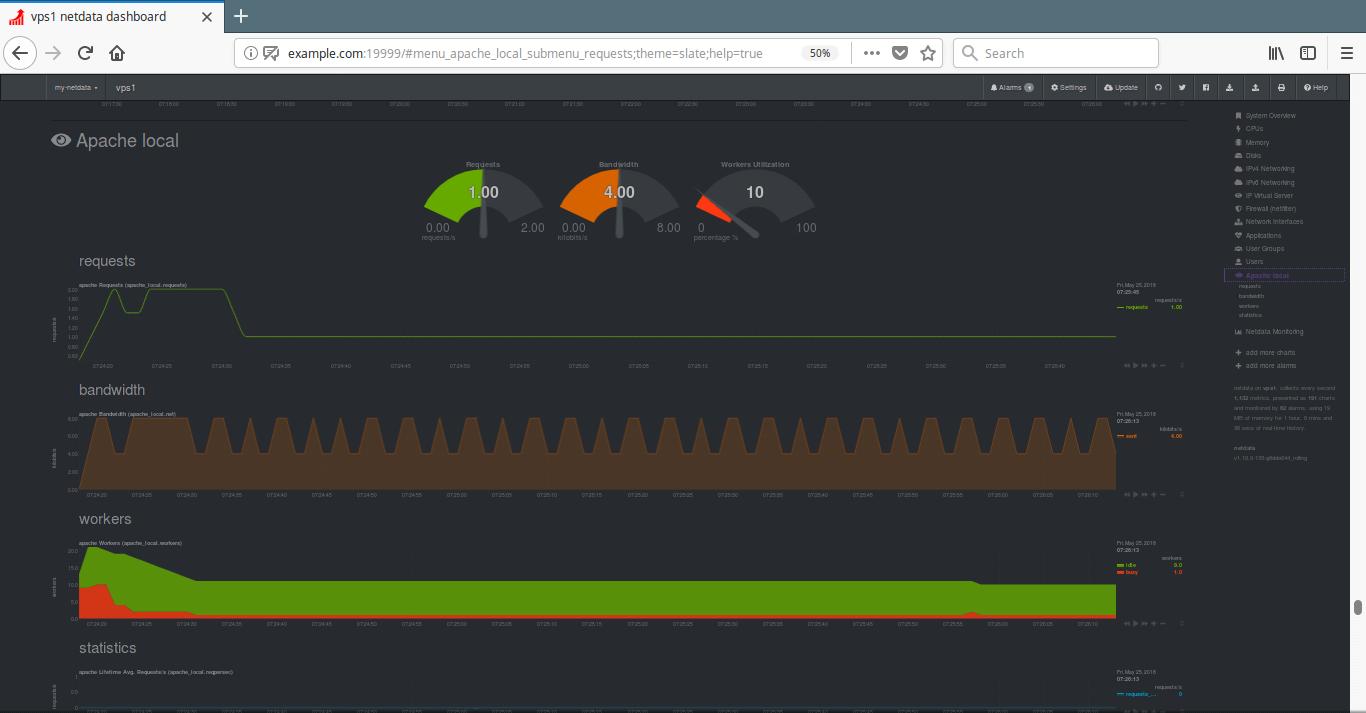 Monitor Apache Performance Using Netdata