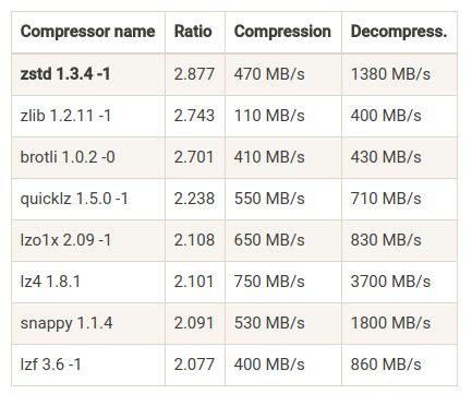 zstd - A Fast Data Compression Algorithm Used By Facebook