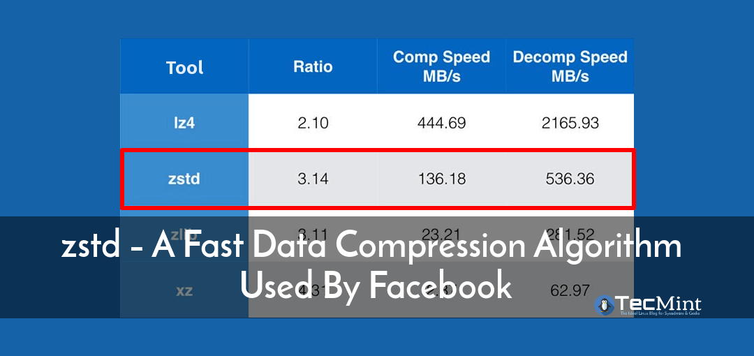 zstd – A Fast Data Compression Tool