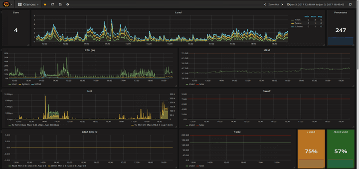 Monitor CentOS Using Grafana and Glances
