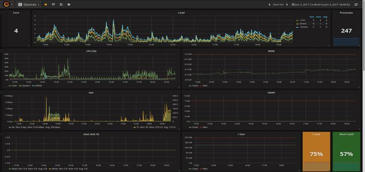 Monitor CentOS Using Grafana and Glances