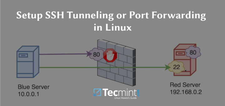 Create SSH Tunnel or Port Forwarding in Linux
