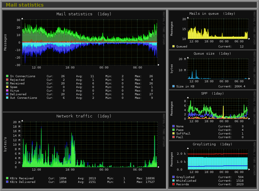 Monitorix - System and Network Monitoring Tool