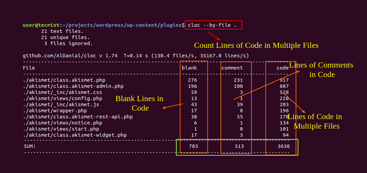 cloc – Count Lines of Code in Linux