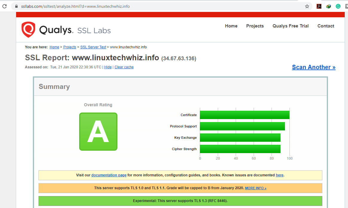 Check Let's Encrypt SSL Certificate Rating