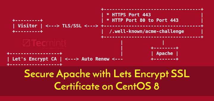 Secure Apache with Free Let's Encrypt SSL Certificate on CentOS 8