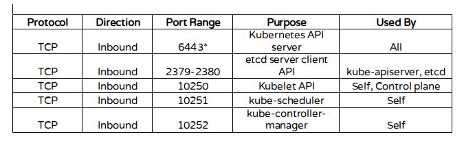 Kubernetes Ports