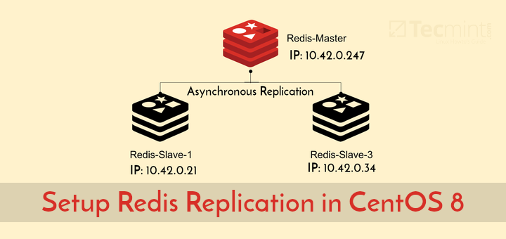 Setup Redis Replication in CentOS 8