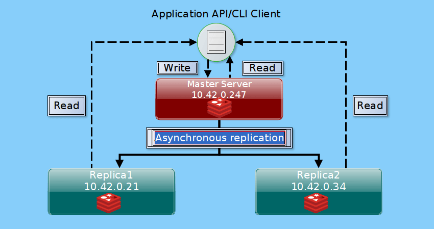Logical Representation of Redis Replication Diagram