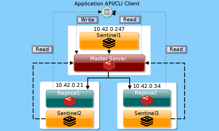 Redis Sentinel Setup Logical Diagram