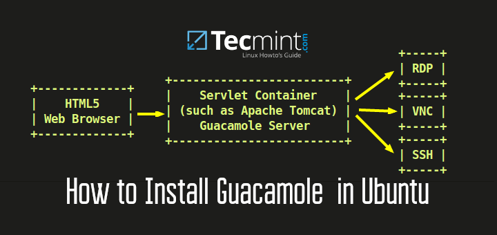 How to Install Guacamole to Access Your Computers from Anywhere in Ubuntu