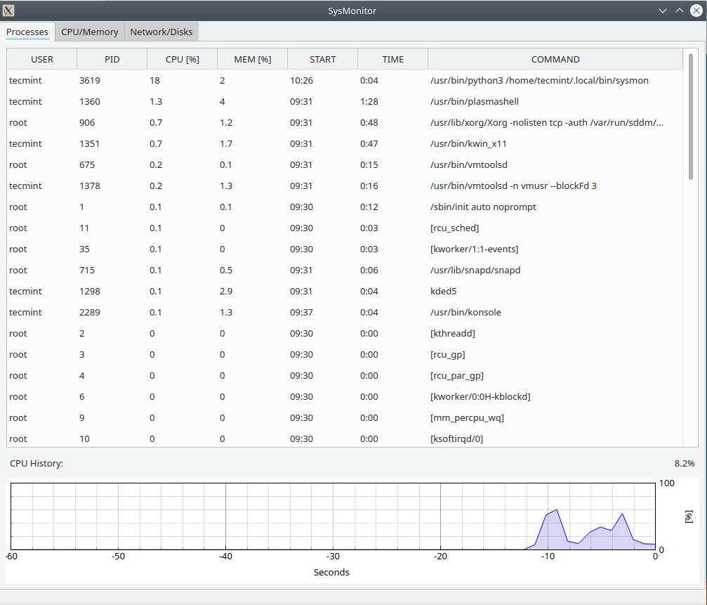 Sysmon Linux Process Monitor