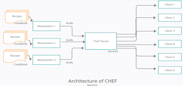 Chef Automation Tool