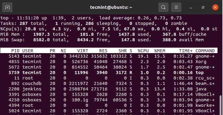 Linux Resource Usage Summary